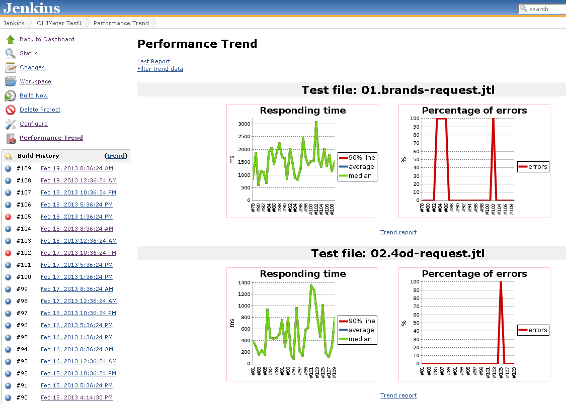 JMeter Jenkins Solution allows full CI performance tests to